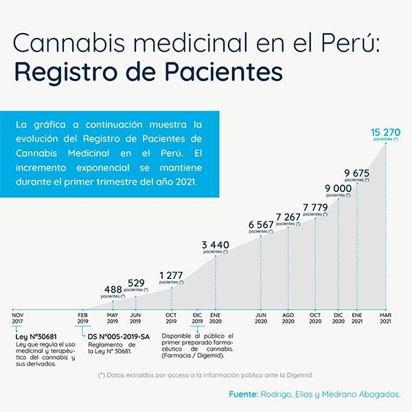 digemid usuarios-cannabis-